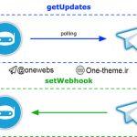 آموزش ست وبهوک ربات تلگرام